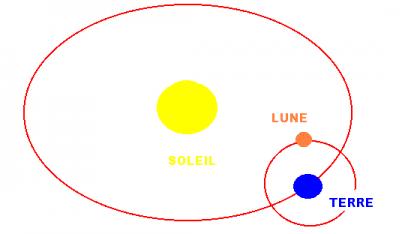 Variable de l apogee du soleil